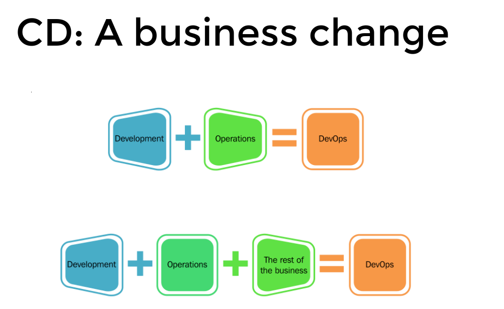 DevOps Business Change