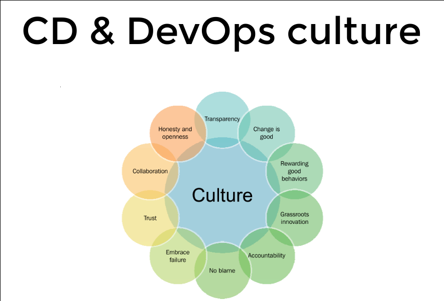DevOps Culture