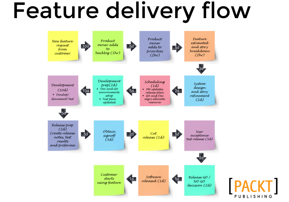 DevOps Feature Delivery Flow