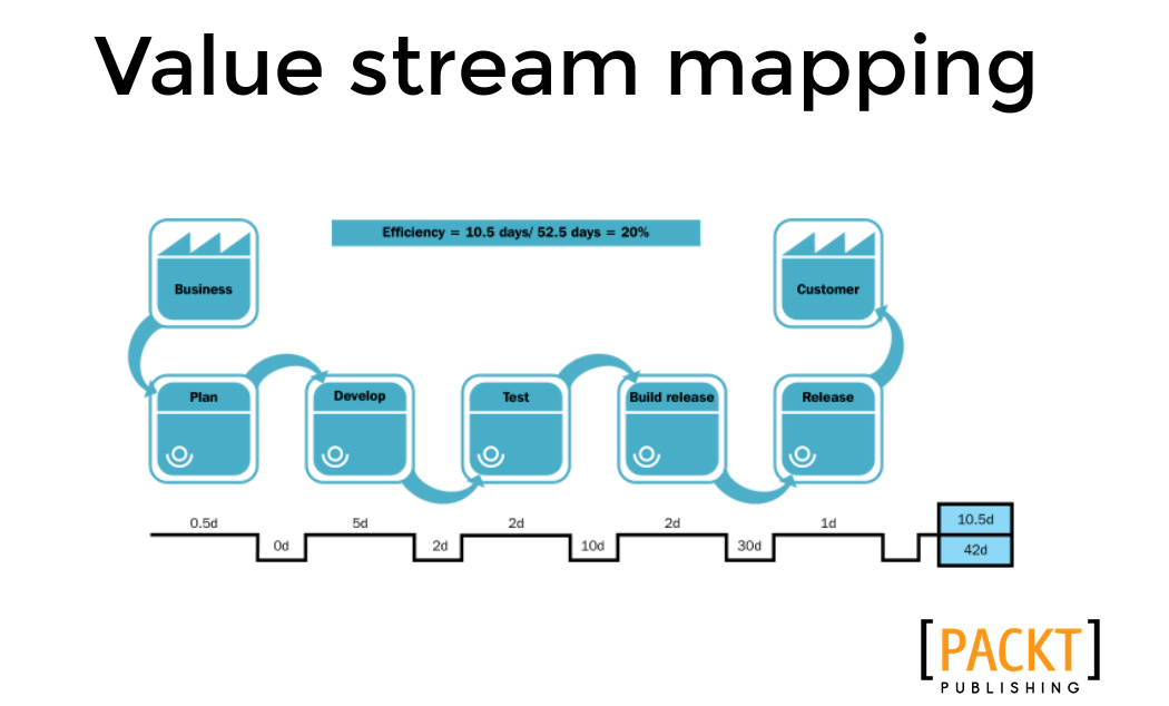 DevOps Value Stream Mapping